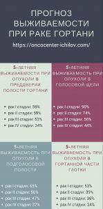 прогноз выживаемости рака гортани инфографика